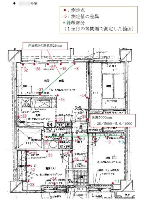 ある住戸では床面に29mmの高低差があった(資料:日本建築検査研究所)