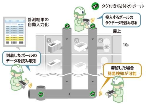 排水管通球試験システムの全体像(資料:長谷工コーポレーション)