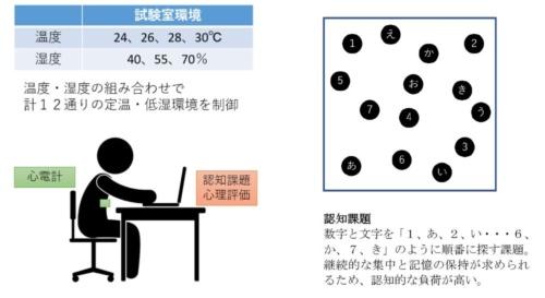 温度を24~30度の4条件に、湿度を40~70%の3条件に設定して被験者実験を実施した。被験者の行動を統一するために、認知的な負荷をかける課題を与えた(資料:理研BDR-ダイキン工業連携センター)