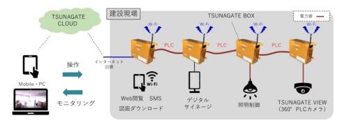 「TSUNAGATE」のシステム構成。建設現場内に置く仮設分電盤を電力線通信(PLC)で結び、そこからWi-Fiの電波を飛ばす(資料:竹中工務店)