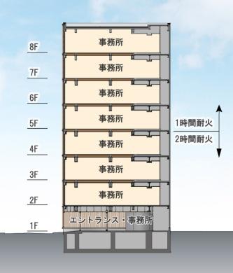 断面図。建物全体でのCLT使用面積は334.08m2。階数に応じて、耐火仕様を使い分けている(資料:三菱地所設計、久保工)