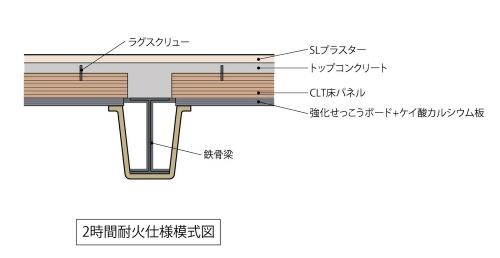 2時間耐火仕様の床模式図。CLT表面に一定間隔でラグスクリューのビスを打ち付け、そこにトップコンクリートを打設して一体化する(資料:三菱地所設計、久保工)