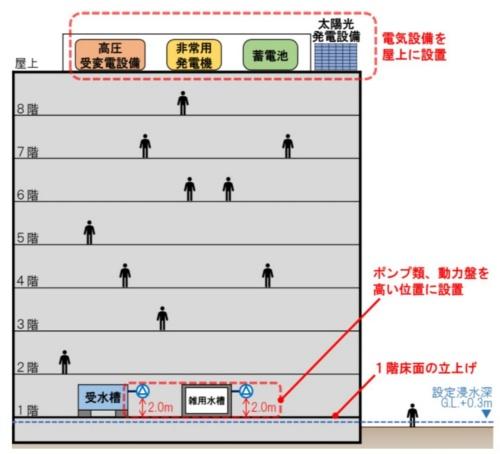 電気設備を屋上に設置した例。大阪府大阪市内に立つ地上8階建て、免震構造のオフィスビルで、2019年3月に竣工した。建物付近は水害ハザードマップにおいて河川氾濫の際に最大で深さ30cmの浸水が想定されている(資料:国土交通省、経済産業省)