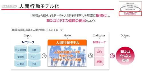 人、モノ、空間のデータから「人間行動モデル」を構築し、無駄やリスクを減らす(資料:NTTドコモ、竹中工務店)