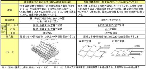 現行の建築基準法の告示基準と瓦屋根標準設計・施工ガイドラインの比較。同ガイドラインは、告示基準よりも耐風性が高い緊結方法を採用している(資料:国土交通省)
