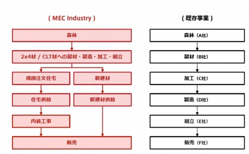MEC Industry(左)と既存事業(右)のビジネスフロー(資料:MEC Industry)