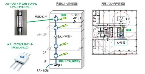 単管パイプを利用する無線LANシステムとPicoCELAの無線LANシステムを組み合わせ、建設中の高層ビルで通信環境を整備(資料:戸田建設)