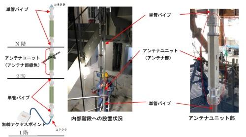 単管パイプを利用した無線LANシステム「ウェーブガイドLANシステム」の構成(資料:戸田建設、古野電気)