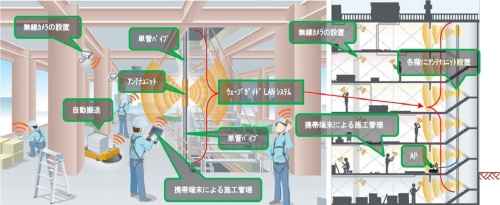 建設現場におけるウェーブガイドLANシステムの利用イメージ(資料:戸田建設、古野電気)