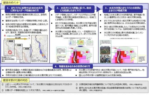 「水災害対策とまちづくりの連携のあり方について」の概要。提言では、水災害対策を治水施設の整備に任せるのではなく、ハード・ソフトを連携させて一体的に対策を講じる必要があるとした(資料:国土交通省)