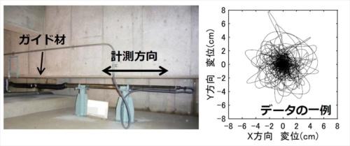 計測した変位を電子データ化して、遠隔で確認できる水平型変位計。1台で1方向を計測するため、水平2方向に働く免震建物の変位を計測するには最低2台設置する必要がある。設置面積が広いため、あまり普及していないという(資料:竹中工務店)