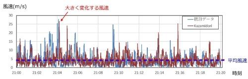 2019年台風19号上陸時の風速の観測データとKazamidoriによるシミュレーションデータの比較。Kazamidoriは変化し続ける風の力を算出できる(資料:竹中工務店)