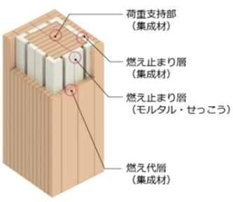 耐火集成材「燃エンウッド」の仕組み(資料:竹中工務店)