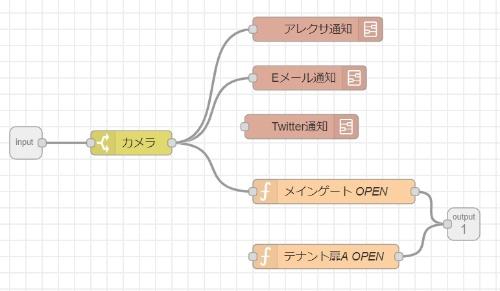 DX-Coreを使い、設備とアプリを連携させた例。ビジュアル言語の画面に近い操作環境を用意する計画だ(資料:清水建設)