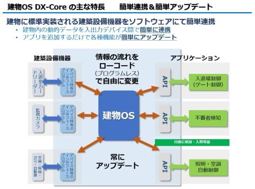 DX-Coreは建物の設備と各種アプリを結ぶハブになる(資料:清水建設)