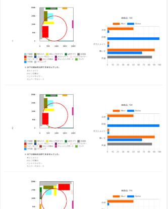 A-SPECのシミュレーション結果を表示した画面。シミュレーションした数万件のうち、総得点が高い案を設計者に提示する。表示は、平面に器具を色分けして配置するというもの。「子ども連れ」「オストメイト」「車いす」などの配慮項目ごとに評価を表示する。配慮項目に対応する器具が設置条件に適合しているか否かを必須(オレンジ)と推奨(青)について適合状況を棒グラフで表示する。スペースの制約で設置できなかった器具も一覧表示する(資料:LIXIL)