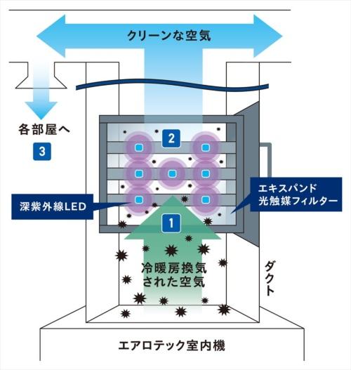 「新・エアロテック-UV」の概念図(資料:三菱地所ホーム)