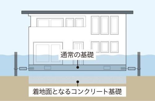 耐水害住宅の断面イメージ。1層目のコンクリート基礎と、その上にくる2層目の通常のベタ基礎の間に透湿防水シートを敷く。住宅の重量は約80トンで、水深約1.4mになると浮力が住宅の重量を上回り、浮き上がる。排水後に住宅が着地する際に数センチほどずれることを想定し、基礎は1層目の平面を2層目よりひと回り大きくしている(資料:一条工務店)