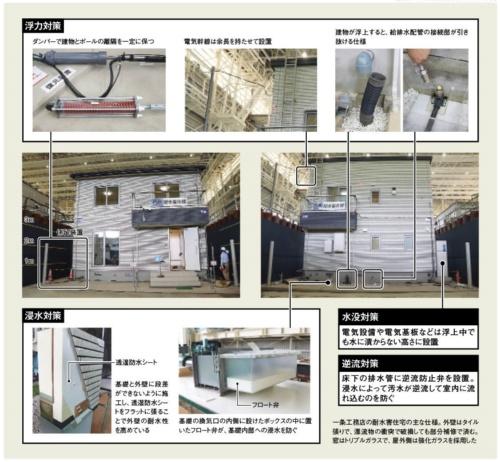 一条工務店の耐水害住宅の主な仕様。耐水害住宅には4つの対策を盛り込んだ(資料:一条工務店の資料を基に日経アーキテクチュアが作成)