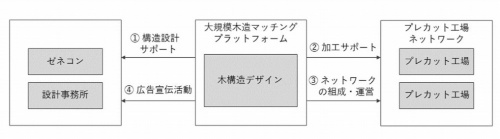 木構造デザインの事業フローのイメージ。主に(3)と(4)が新たに立ち上げたマッチングプラットフォーム事業の部分だ(資料:木構造デザイン)