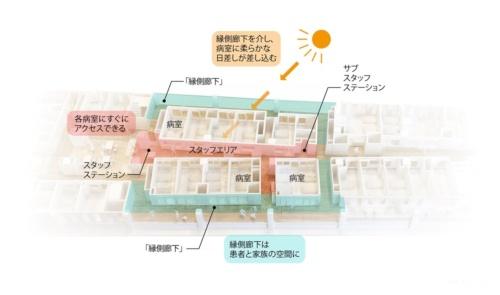 三菱地所設計が設計した「ゼロ動線病棟」のイメージ。図は、実際に採用した「キラメキテラス ヘルスケアホスピタル」の敷地形状に合わせて、左側が広がった平面となっている(資料:三菱地所設計)