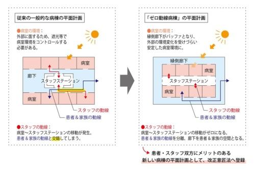 従来の一般的な病棟と、ゼロ動線病棟の平面計画を比較した図。一般動線と看護動線がなるべく交わらず、かつ効率的な看護動線も実現できる(資料:三菱地所設計)