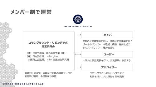 メンバー制によるコモングラウンド・リビングラボの運営体制図(資料:コモングラウンド・リビングラボ運営委員会)