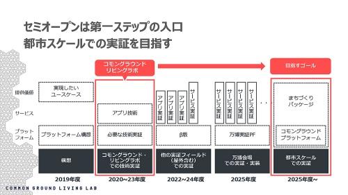 コモングラウンド・リビングラボによる実証実験の展開ロードマップ(資料:コモングラウンド・リビングラボ運営委員会)