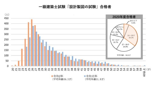 2020年度と19年度の1級建築士試験「設計製図の試験」合格者の年齢分布の比較(資料:国土交通省の資料に日経クロステックが加筆)