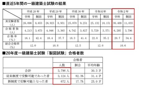 上の表は直近5年間の1級建築士試験「設計製図の試験」の受験者数と合格者数。下は、2020年度製図試験合格者のうち、新制度で受験可能となった人の割合(資料:国土交通省)