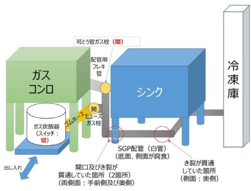 高圧ガス保安協会が作成した白管の設置状況の図。事故後に飛散した設備の部品などを組み合わせて検証した結果、厨房のシンク下の白管に腐食と3カ所の亀裂が見つかった(資料:経済産業省)