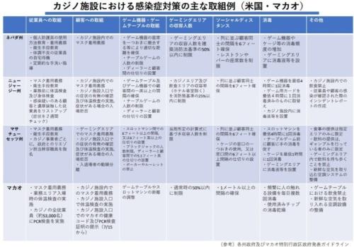 海外のカジノ施設における感染症対策の例。内閣府の外局として設置したカジノ管理委員会が2020年9月3日の会議で示した(資料:カジノ管理委員会)