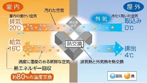 冬の熱交換の例(資料:積水ハウス)