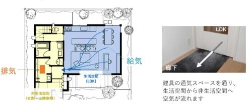 室内の空気の流れを「設計」する(資料:積水ハウス)