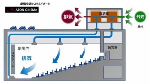 イオンエンターテイメントが提示する劇場空調システムのイメージ。鑑賞環境の安全性に関しては、全興連が「映画館における換気実証実験」を実施し、空調面では密閉空間ではないとアナウンスしてきた経緯がある。イオンシネマでも、本編上映前に一般観客向けのムービーを流し、もともとある換気性能の高さをアピールしている(資料:イオンエンターテイメント)