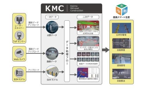 鹿島スマート生産で活用するデジタルツイン基盤「鹿島ミラードコンストラクション」(KMC)の全体像(資料:鹿島)