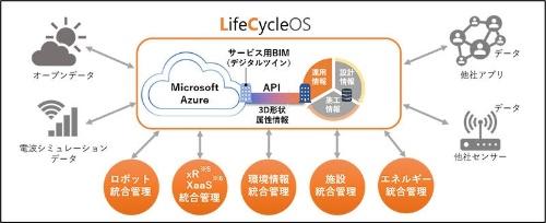 LifeCycleOSの全体像。建物の設計・施工の情報と運用情報、竣工後の稼働情報を一元管理する(資料:大成建設)