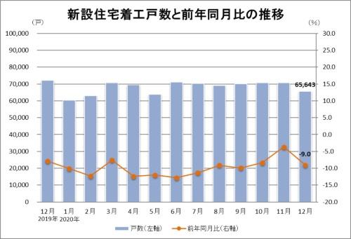 2020年12月の新設住宅着工戸数は6万5643戸。前年同月比は9.0%減(資料:国土交通省の統計データに基づいて日経クロステックが作成)