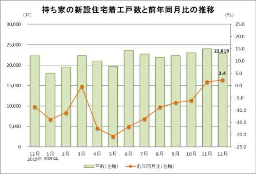 2020年12月の持ち家の新設住宅着工戸数は2万2819戸で、前年同月比2.4%増だった(資料:国土交通省の統計データに基づいて日経クロステックが作成)
