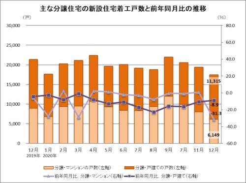 分譲住宅の内訳は、戸建てが前年同月比8.9%減(1万1315戸)、マンションが同31.3%減(6149戸)だった(資料:国土交通省の統計データに基づいて日経クロステックが作成)
