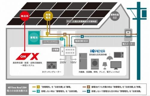 「オールタイムリアルZEH」の仕組み。太陽光パネルと太陽熱を併用するOMXに蓄電池を組み合わせる(資料:OMソーラー)