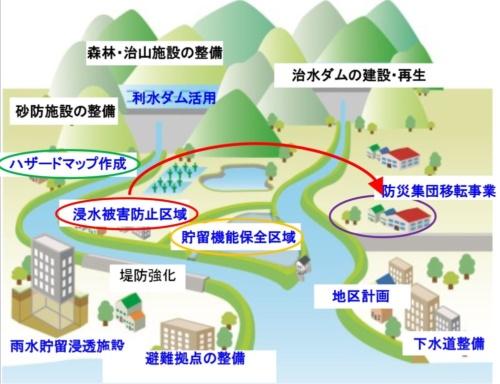 政府が掲げる「流域治水」のイメージ。浸水被害防止区域や貯留機能保全区域の創設、ハザードマップの作成義務付け対象の拡大といった計画・体制の強化を図ることで、官民が共同して取り組む流域治水の実効性を高める(資料:国土交通省)