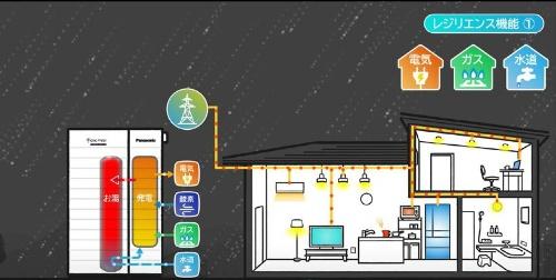 停電そなえ発電のイメージ(その2)。停電に備えて、ガスで発電を開始(資料:パナソニック)
