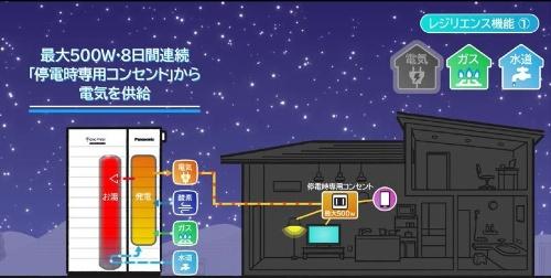 停電そなえ発電のイメージ(その3)。停電が起これば、停電発電を継続。発生しなければ、通常運転に戻る(資料:パナソニック)