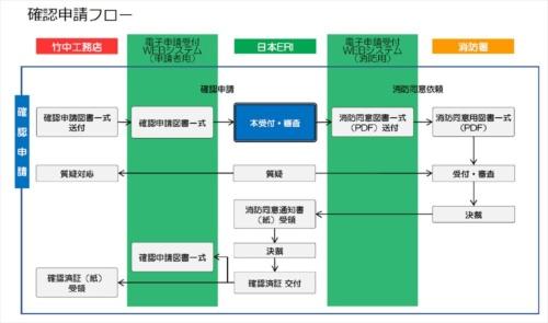 日本ERIが今回実施した建築確認申請のフロー。消防同意を含めて建築確認申請を電子化した(資料:日本ERI)