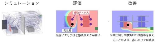 magickiriを使った空気の流れの可視化と感染症対策の例(資料:東京建物、ピクシーダストテクノロジーズ)