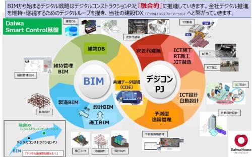 大和ハウスは全社でBIMを推進中(資料:大和ハウス工業)
