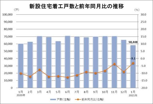2021年1月の新設住宅着工戸数は5万8448戸。前年同月比は3.1%減(資料:国土交通省の統計データに基づいて日経クロステックが作成)