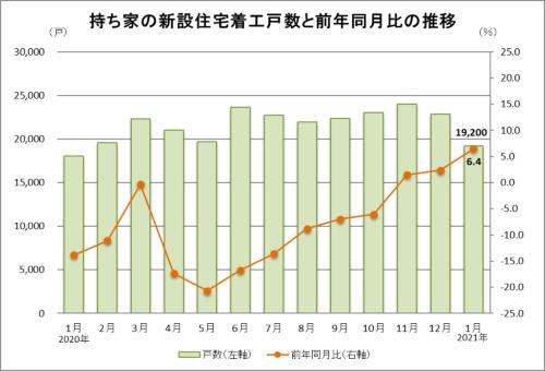 2021年1月の持ち家の新設住宅着工戸数は1万9200戸で、前年同月比6.4%増だった(資料:国土交通省の統計データに基づいて日経クロステックが作成)