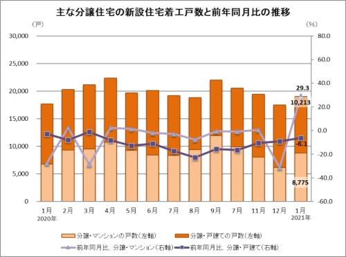 分譲住宅の内訳は、戸建てが前年同月比6.1%減(1万213戸)。マンションが同29.3%増(8775戸)だった(資料:国土交通省の統計データに基づいて日経クロステックが作成)